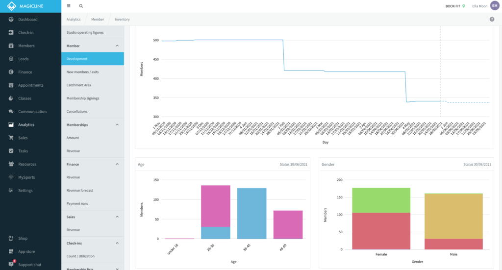 Image: Magicline gyms software's clear dashboard