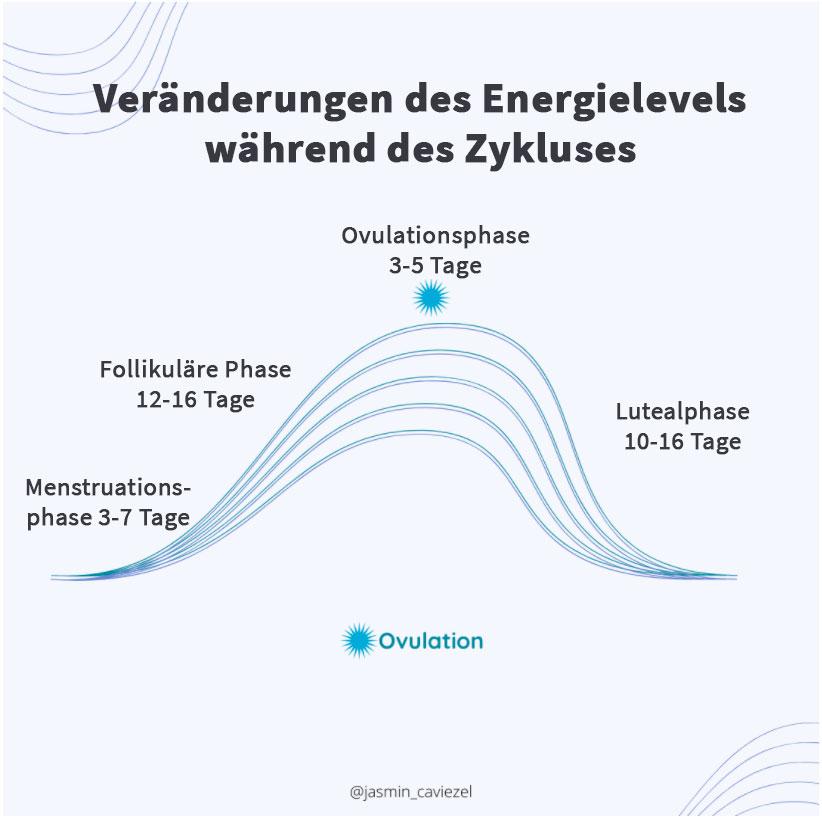 Bild: Energielevel