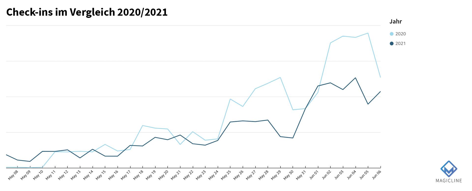 Bild: Check-ins im Vergleich zum Vorjahr