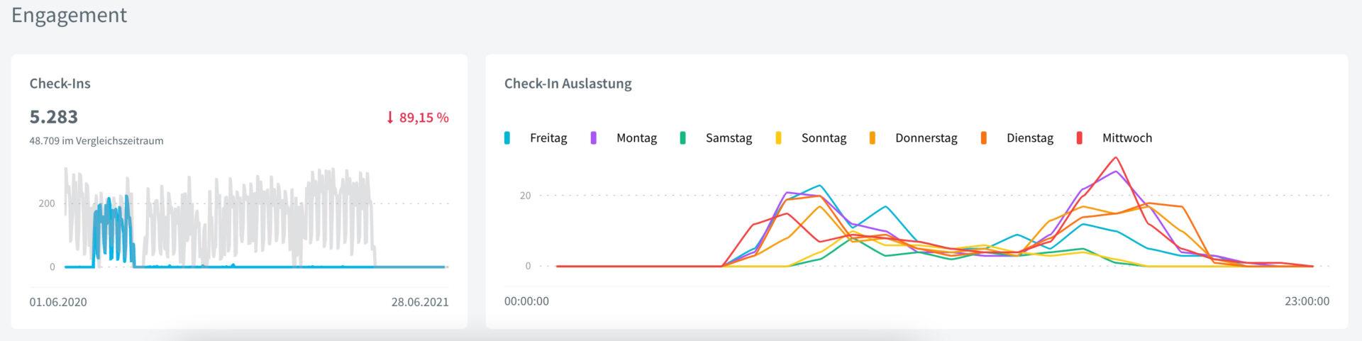 Bild: Analytics Check-ins